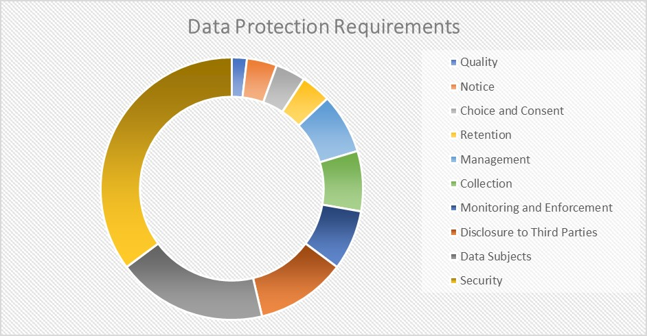 SSPA-data-protection-requrements-microsoft